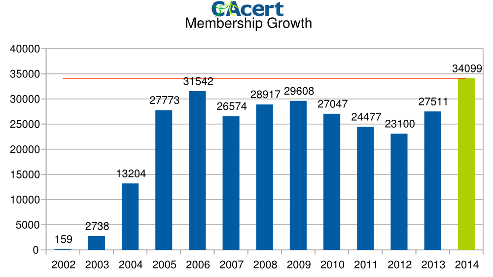 In 2014 we received more than 34000 new registrations which is over 2500 more than the previous record year 2006 (31542)